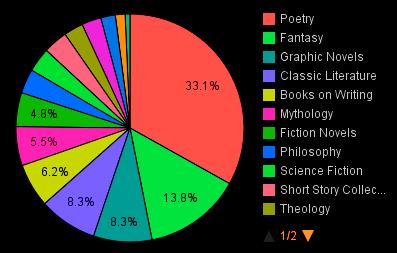 Poetic Data